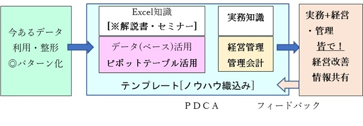 Excel活用3step