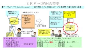 DWH変更